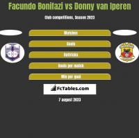 Facundo Bonifazi vs Donny van Iperen h2h player stats