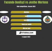 Facundo Bonifazi vs Jenthe Mertens h2h player stats