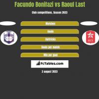 Facundo Bonifazi vs Raoul Last h2h player stats