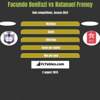 Facundo Bonifazi vs Natanael Frenoy h2h player stats