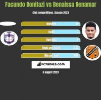 Facundo Bonifazi vs Benaissa Benamar h2h player stats