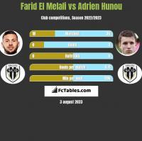 Farid El Melali vs Adrien Hunou h2h player stats