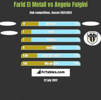 Farid El Melali vs Angelo Fulgini h2h player stats