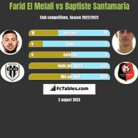 Farid El Melali vs Baptiste Santamaria h2h player stats