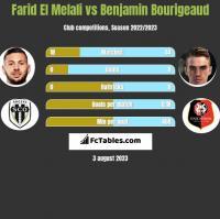 Farid El Melali vs Benjamin Bourigeaud h2h player stats