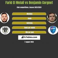 Farid El Melali vs Benjamin Corgnet h2h player stats