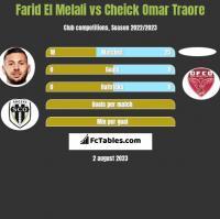 Farid El Melali vs Cheick Omar Traore h2h player stats