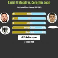 Farid El Melali vs Corentin Jean h2h player stats