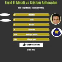 Farid El Melali vs Cristian Battocchio h2h player stats