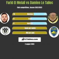 Farid El Melali vs Damien Le Tallec h2h player stats