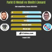 Farid El Melali vs Dimitri Lienard h2h player stats