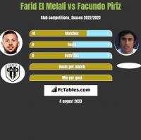 Farid El Melali vs Facundo Piriz h2h player stats