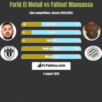 Farid El Melali vs Faitout Maouassa h2h player stats