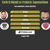 Farid El Melali vs Frederic Sammaritano h2h player stats