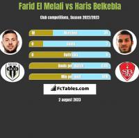 Farid El Melali vs Haris Belkebla h2h player stats