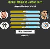 Farid El Melali vs Jordan Ferri h2h player stats