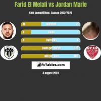 Farid El Melali vs Jordan Marie h2h player stats