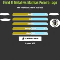 Farid El Melali vs Mathias Pereira-Lage h2h player stats
