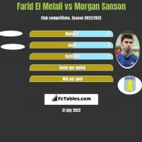 Farid El Melali vs Morgan Sanson h2h player stats