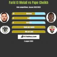 Farid El Melali vs Pape Cheikh h2h player stats