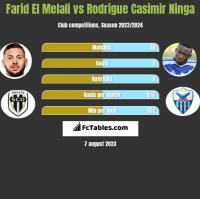 Farid El Melali vs Rodrigue Casimir Ninga h2h player stats