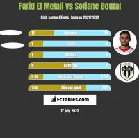 Farid El Melali vs Sofiane Boufal h2h player stats