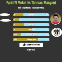Farid El Melali vs Thomas Mangani h2h player stats