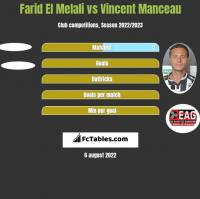 Farid El Melali vs Vincent Manceau h2h player stats