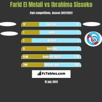Farid El Melali vs Ibrahima Sissoko h2h player stats