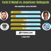 Farid El Melali vs Jeanricner Bellegarde h2h player stats