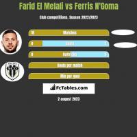 Farid El Melali vs Ferris N'Goma h2h player stats