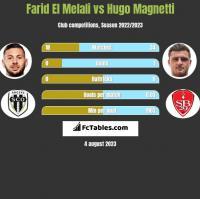 Farid El Melali vs Hugo Magnetti h2h player stats