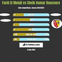 Farid El Melali vs Cheik Oumar Doucoure h2h player stats