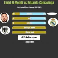 Farid El Melali vs Eduardo Camavinga h2h player stats