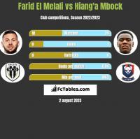 Farid El Melali vs Hiang'a Mbock h2h player stats