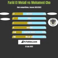 Farid El Melali vs Mohamed Cho h2h player stats