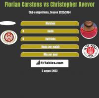 Florian Carstens vs Christopher Avevor h2h player stats