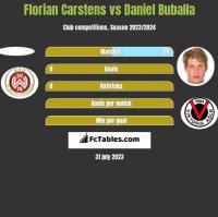 Florian Carstens vs Daniel Buballa h2h player stats