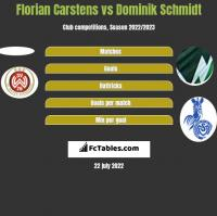 Florian Carstens vs Dominik Schmidt h2h player stats