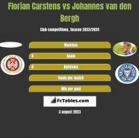 Florian Carstens vs Johannes van den Bergh h2h player stats