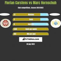 Florian Carstens vs Marc Hornschuh h2h player stats