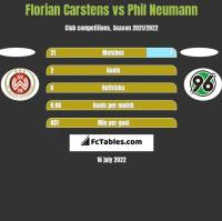 Florian Carstens vs Phil Neumann h2h player stats