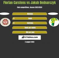 Florian Carstens vs Jakub Bednarczyk h2h player stats