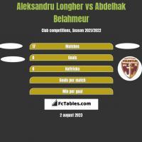 Aleksandru Longher vs Abdelhak Belahmeur h2h player stats
