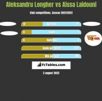Aleksandru Longher vs Aissa Laidouni h2h player stats