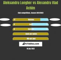 Aleksandru Longher vs Alexandru Vlad Achim h2h player stats