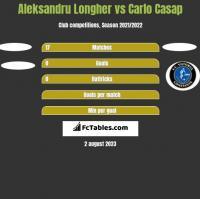 Aleksandru Longher vs Carlo Casap h2h player stats