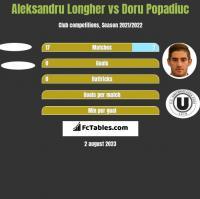 Aleksandru Longher vs Doru Popadiuc h2h player stats