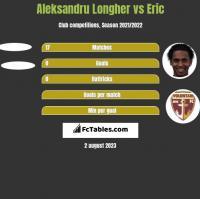 Aleksandru Longher vs Eric h2h player stats
