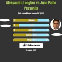Aleksandru Longher vs Juan Pablo Passaglia h2h player stats